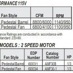 Airmaster® Misting Fans Performance Charts